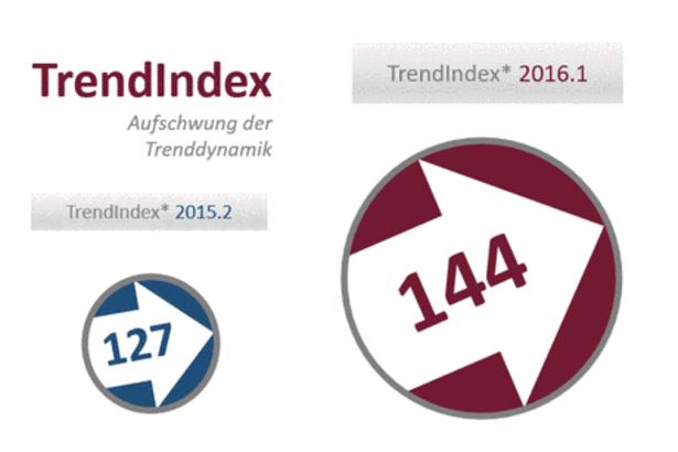 Trendindex 2016.1